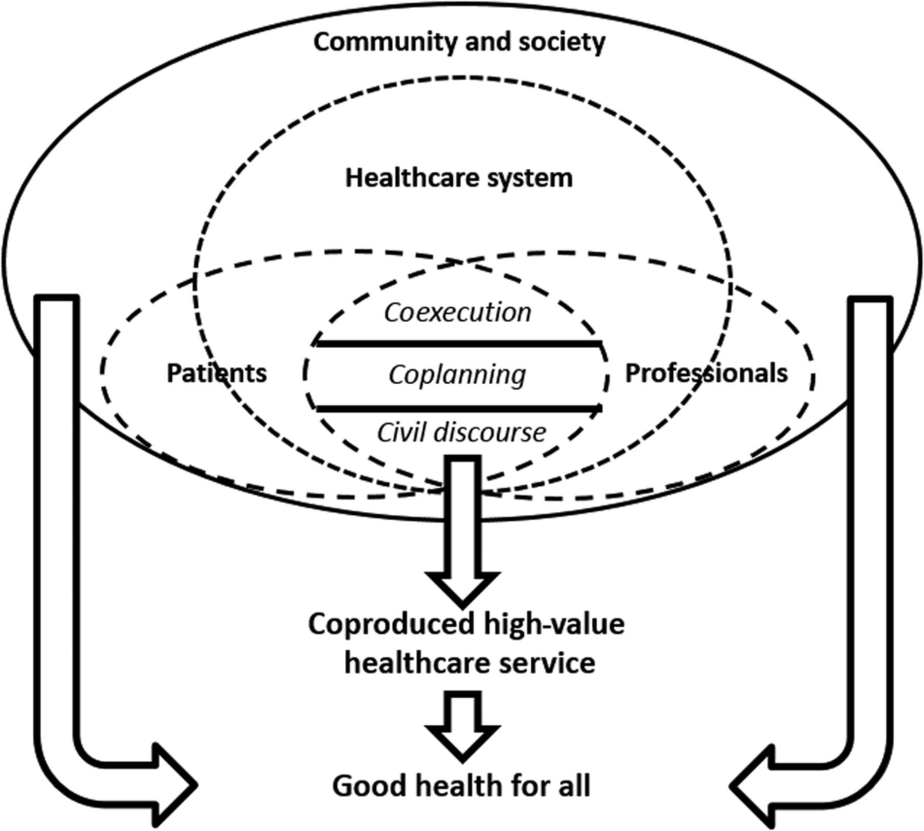Coproduction Of Healthcare Service Bmj Quality Amp Safety