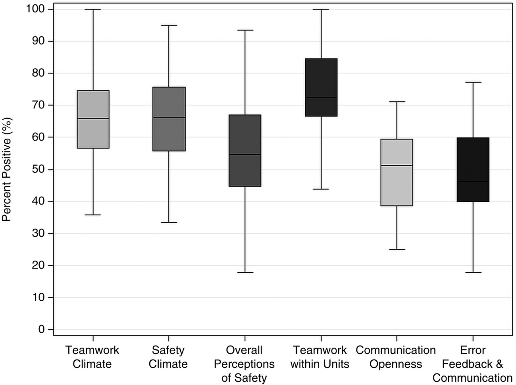 comparing nicu teamwork and safety climate across two commonly figure