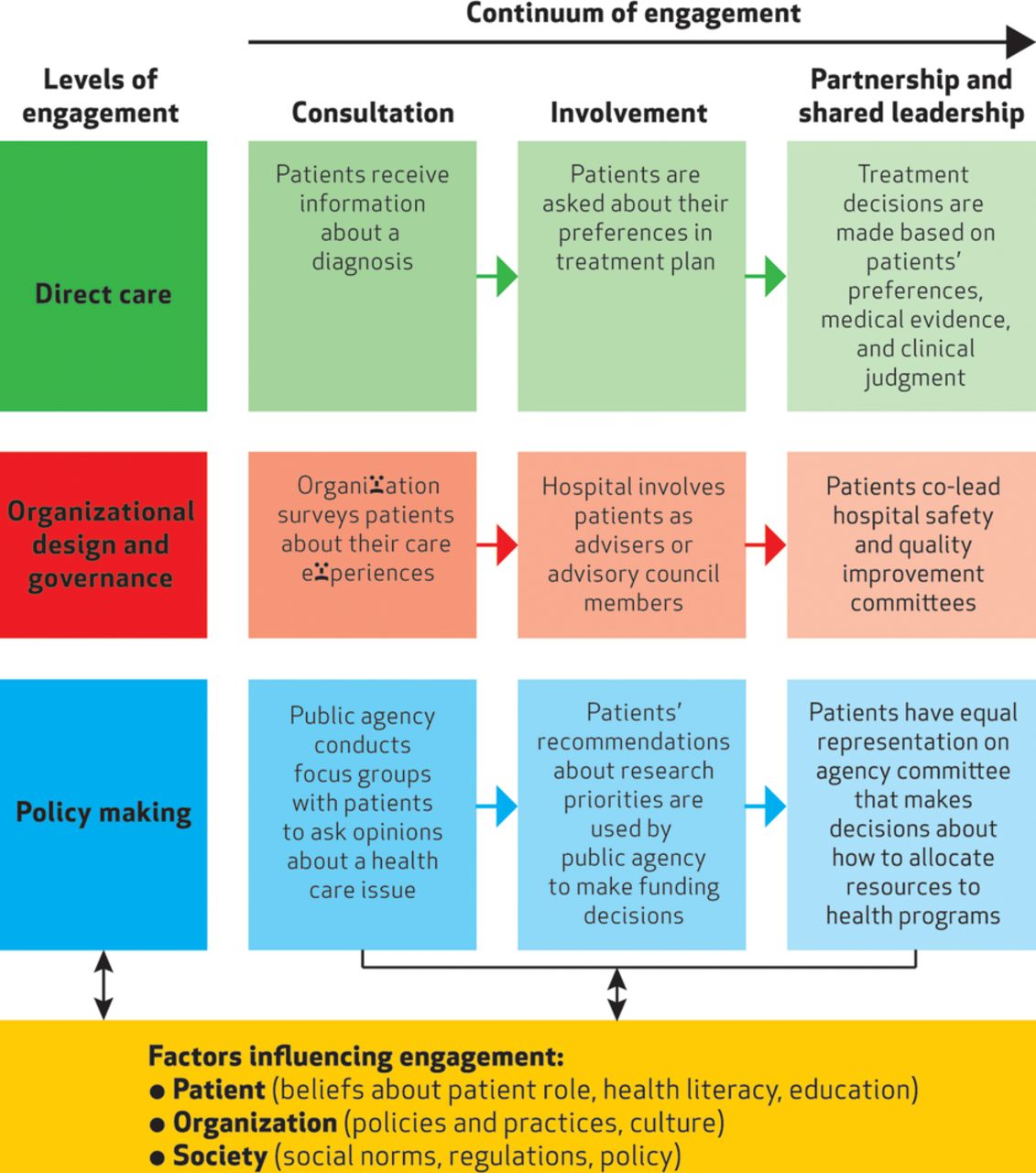 From Tokenism To Empowerment Progressing Patient And