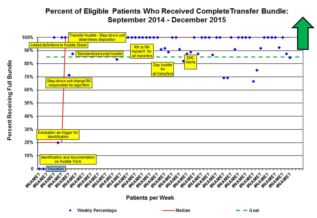 Utilizing a transfer of care bundle to reduce unplanned