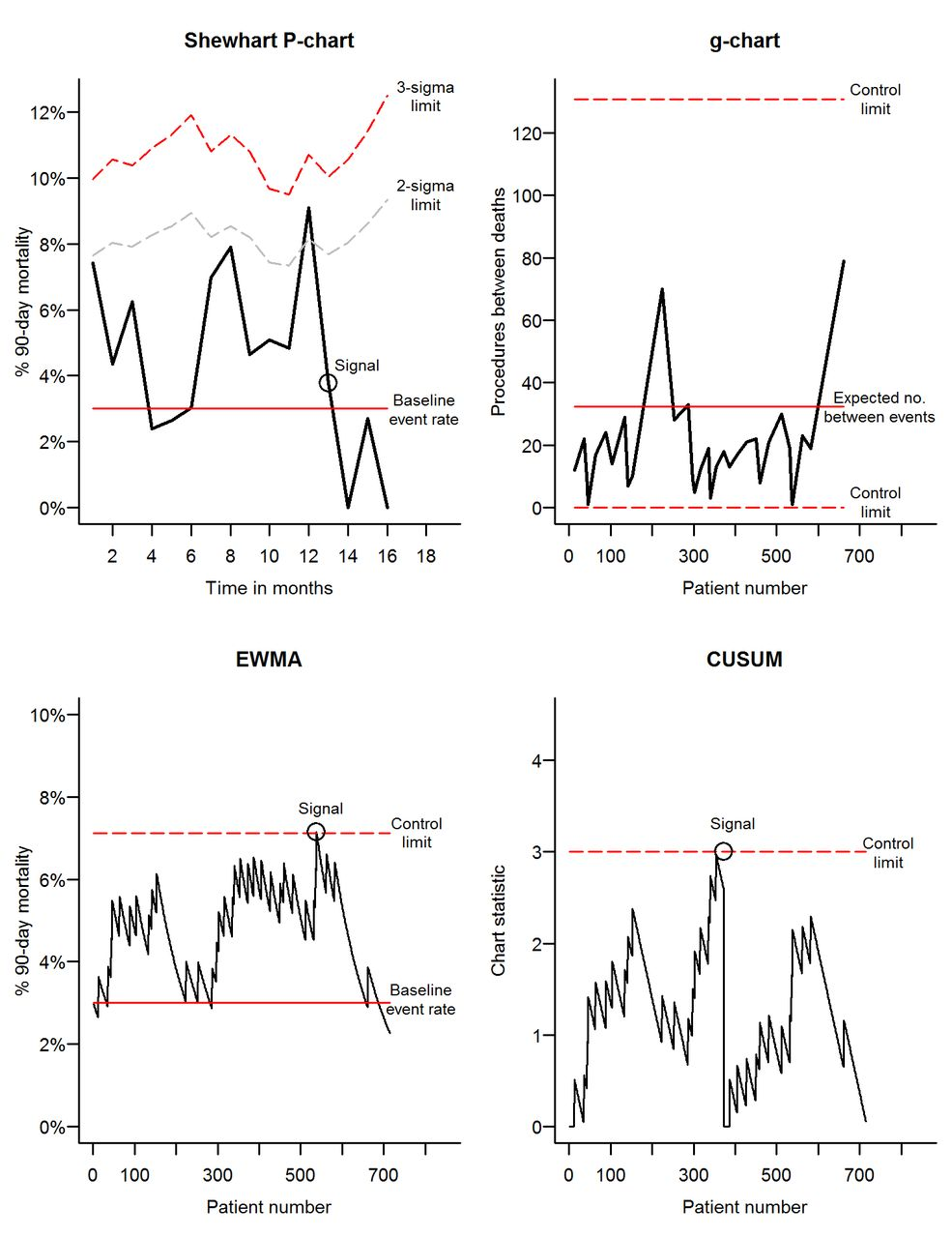 Comparison of control charts for monitoring clinical