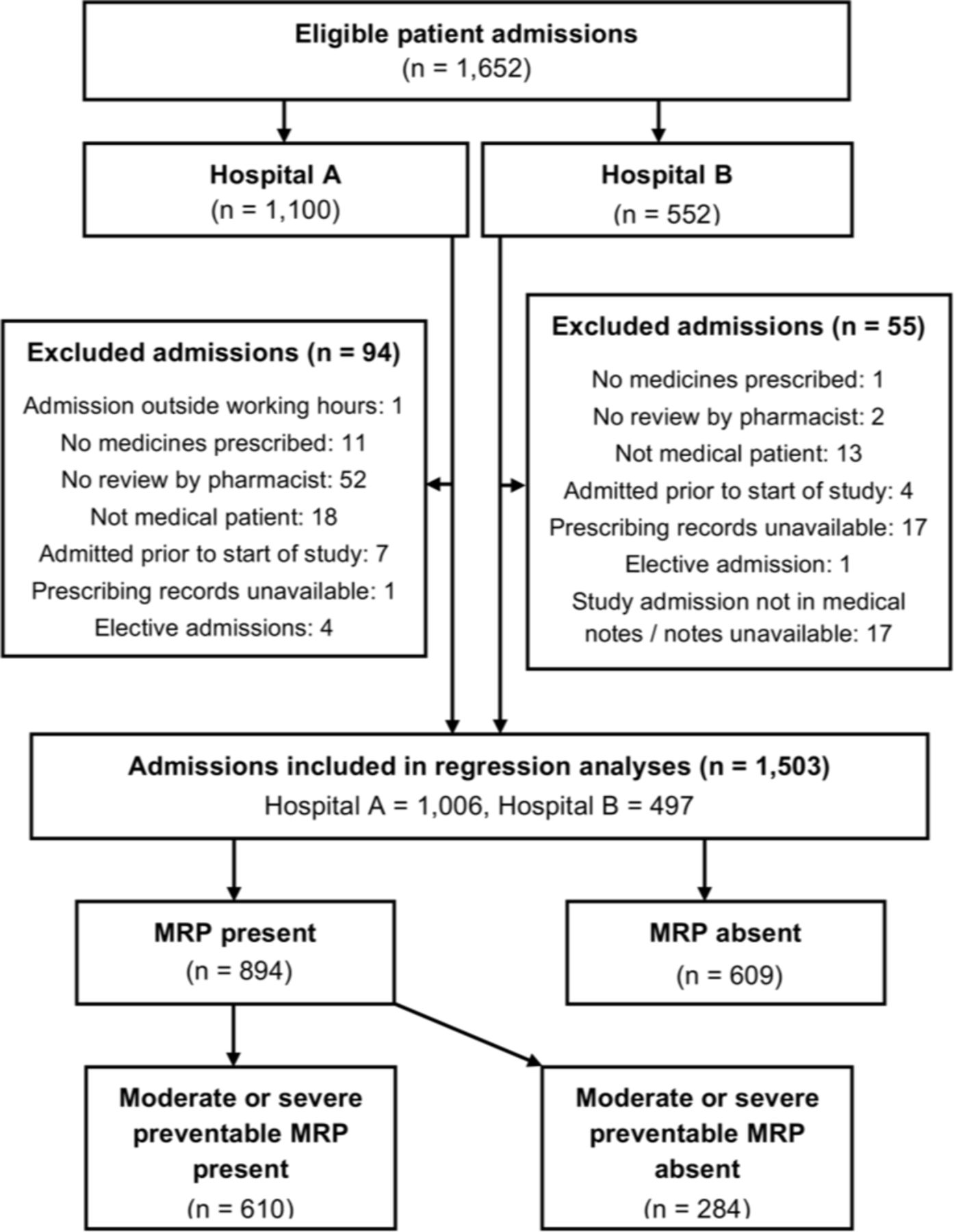 Development and performance evaluation of the Medicines