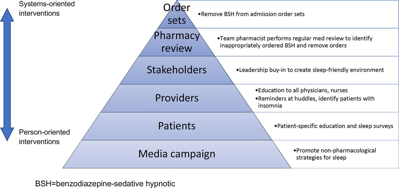 Reducing unnecessary sedative-hypnotic use among