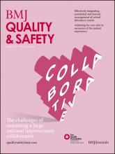 BMJ Quality & Safety: 21 (8)