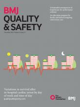 BMJ Quality & Safety: 25 (11)